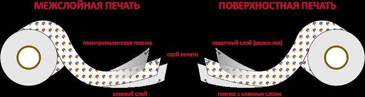 Межслойная и поверхностная печать логотипа на клейкой ленте